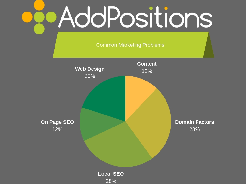 Common Digital Marketing Problems for Small Businesses Chart