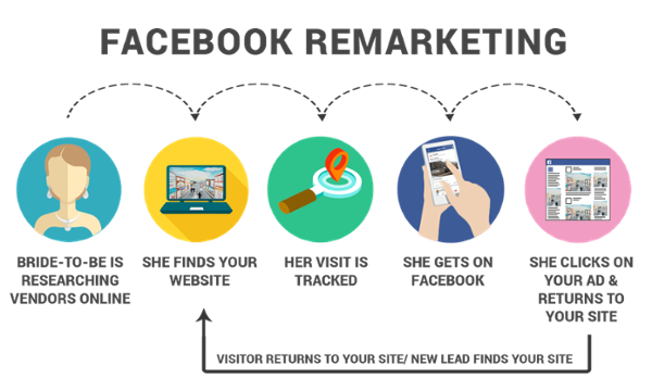 Remarketing With Facebook