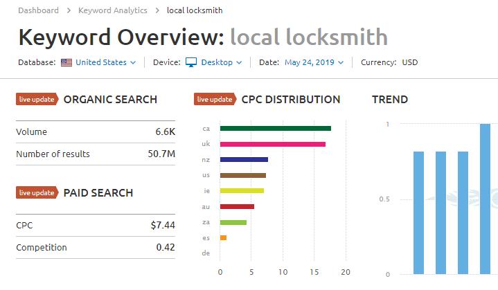 SEMRush Keyword Research for Locksmith SEO