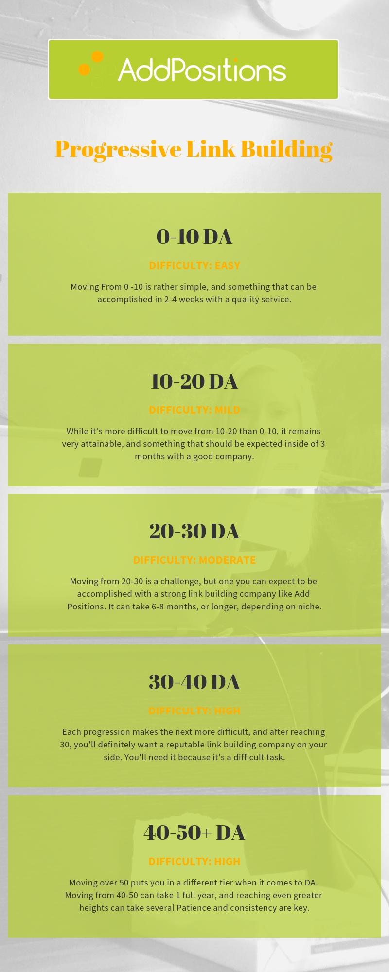 Progressive Link Building Timeline