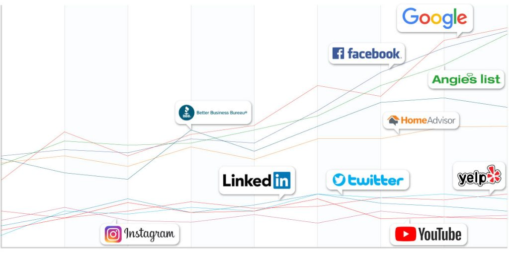 Lawyer Social Media Analytics