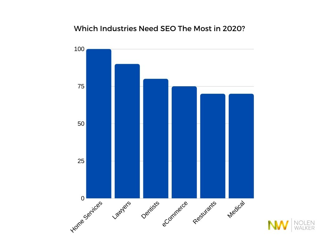 Which Industries Need SEO 2020